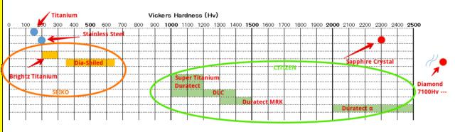 [Revue] Citizen BM8560-11X Super Titanium™ & Quartz Eco-drive™ Xlsx_e11