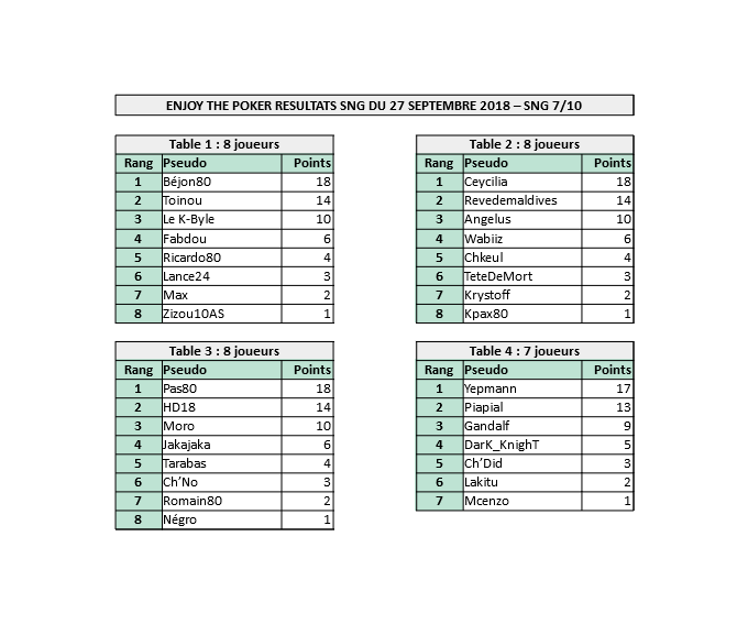 Résultats SNG du 27 septembre 2018 Result14