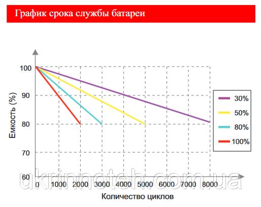 Литий-железо-фосфатные аккумуляторы Ea_aao11