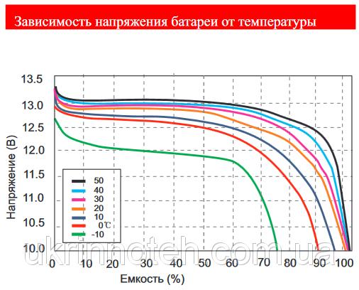 Литий-железо-фосфатные аккумуляторы Eaaaao10