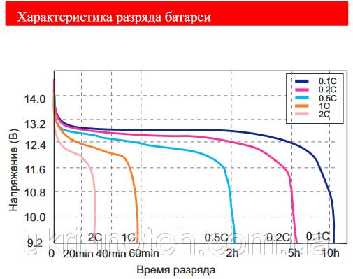 Литий-железо-фосфатные аккумуляторы Eau10