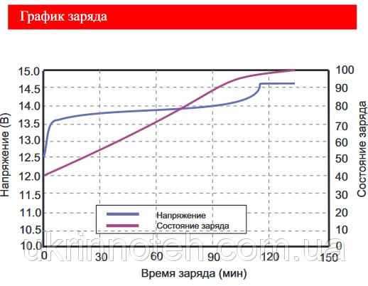 Литий-железо-фосфатные аккумуляторы Saa_au10