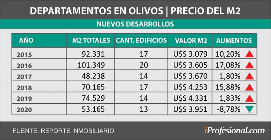 Departamentos en el Gran Buenos Aires, ¿una oportunidad?: así bajaron los precios en dólares 00220