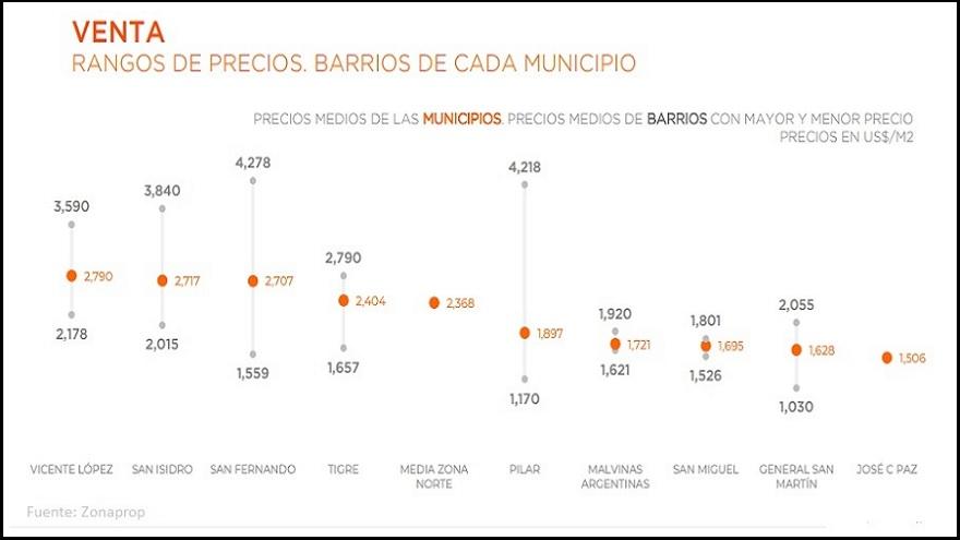Departamentos en el Gran Buenos Aires, ¿una oportunidad?: así bajaron los precios en dólares 00512