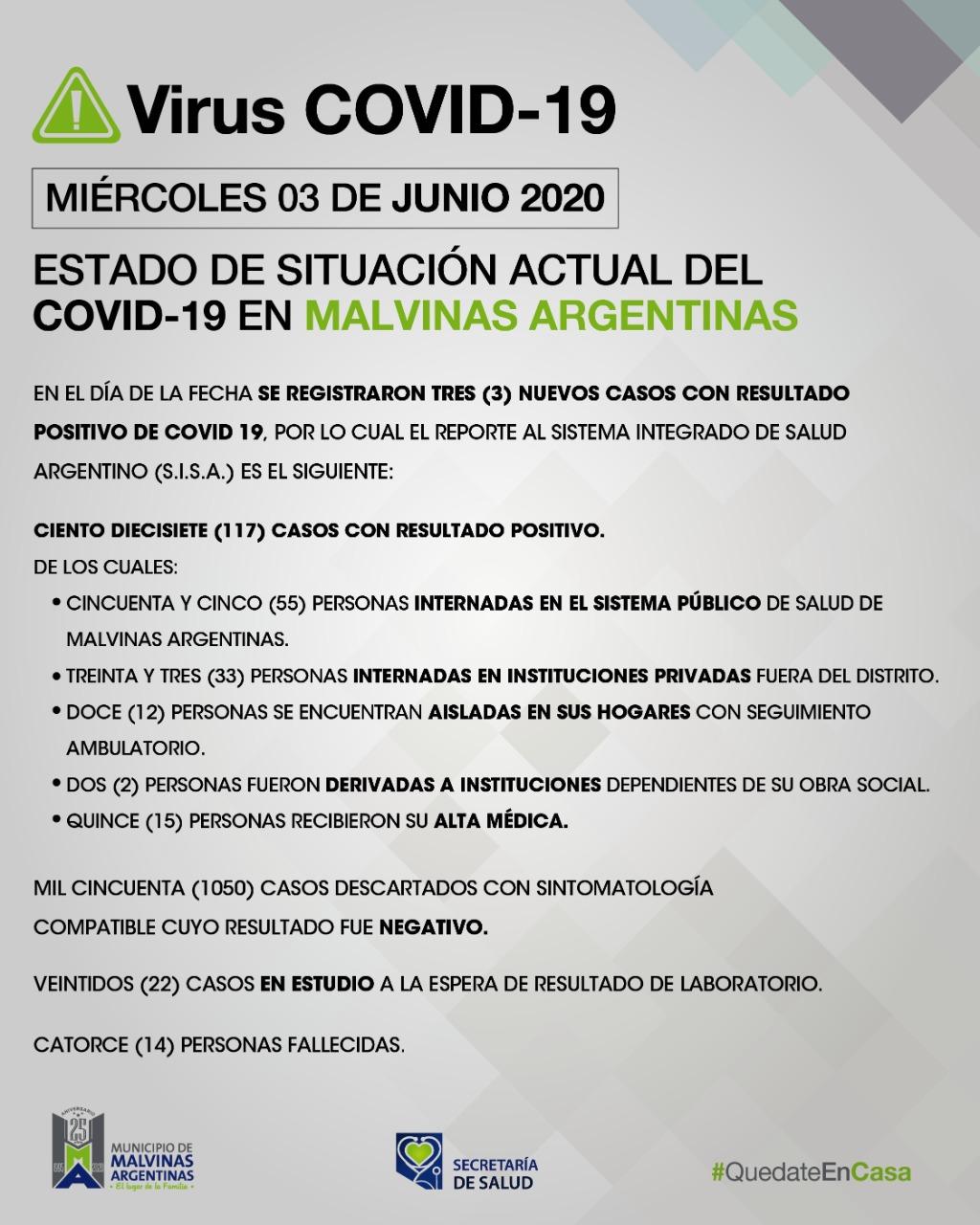 Malvinas Argentinas: Hoy se suman tres nuevos casos de Covid-19. Covid_30
