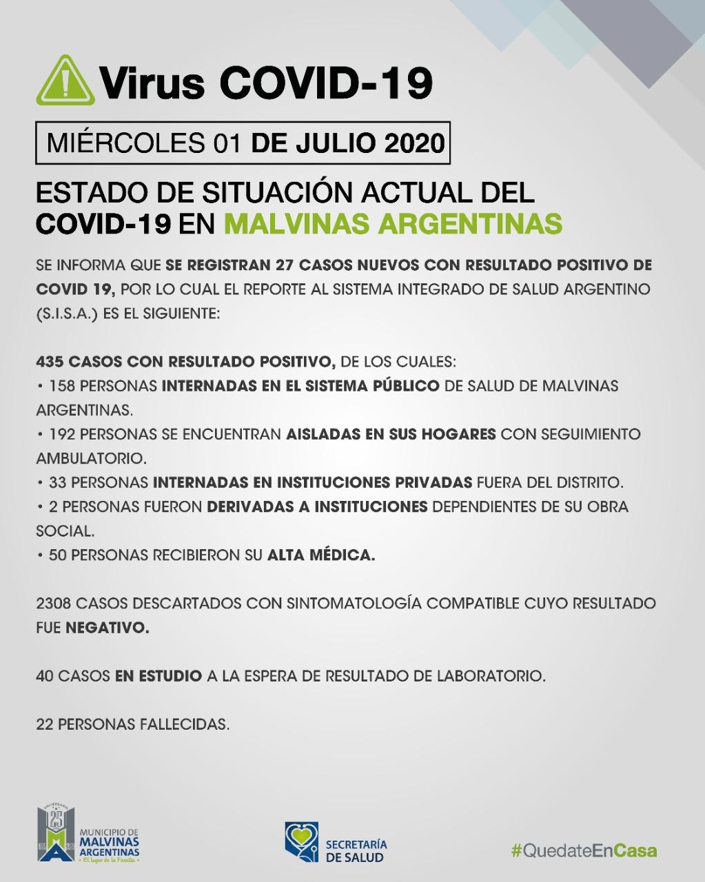 Malvinas Argentinas: miércoles y 27 nuevos casos de COVID-19 en el día de hoy Covid_38