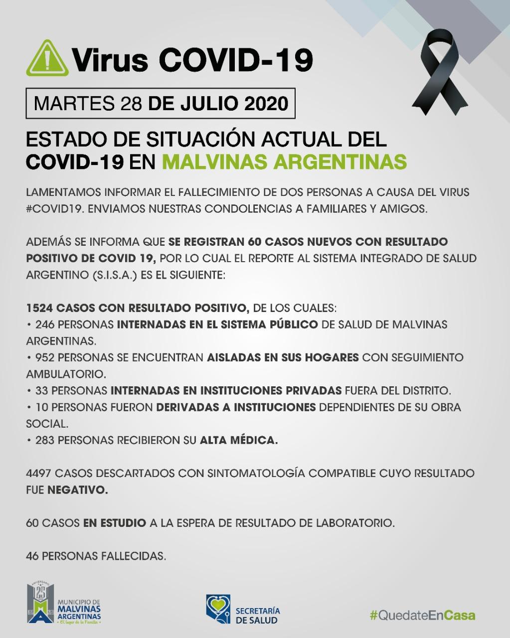 Malvinas Argentinas: dos fallecidos, 60 nuevos casos, 283 recibieron el alta el martes. Covid_48