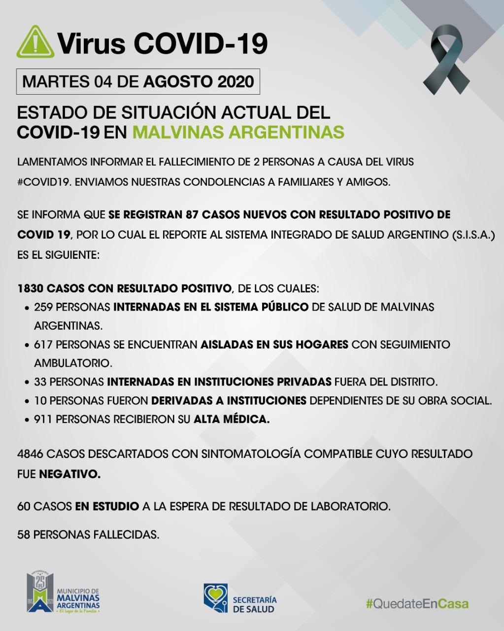 Malvinas Argentinas. 2 fallecidos y 87 nuevos casos de coronavirus. Covid_50