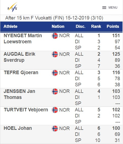 Scandinavian Cup - Cross Country 2019-2020 6-_ao10