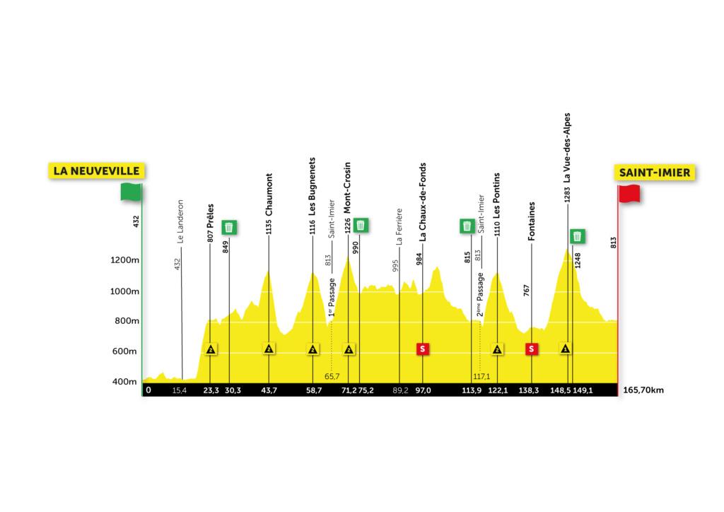 Tour de Romandie 2021-m11