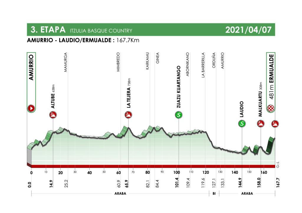 Itzulia Basque Country Basque21