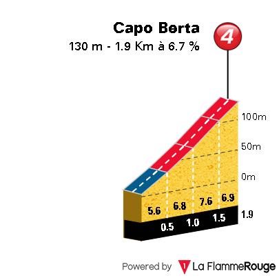 Milan-San Remo 2019 Capo_b10
