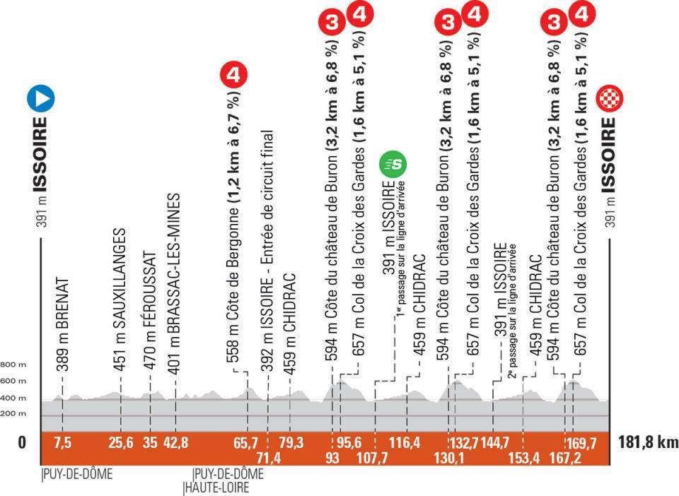 Critérium du Dauphiné Cri110