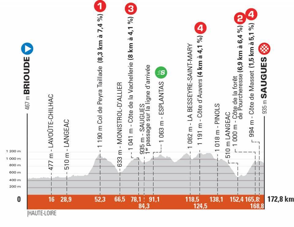 Critérium du Dauphiné Cri210