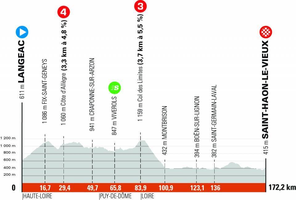 Critérium du Dauphiné Cri310