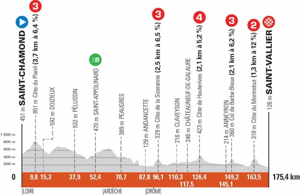 Critérium du Dauphiné Cri510