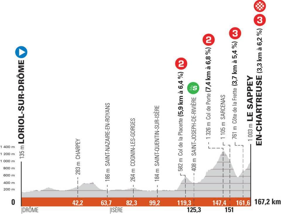 Critérium du Dauphiné Cri610