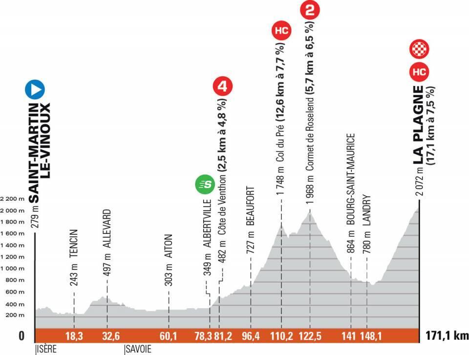 Critérium du Dauphiné Cri710