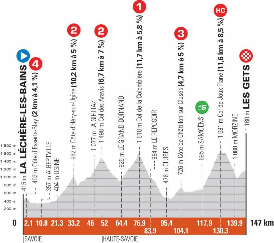 Critérium du Dauphiné Cri810