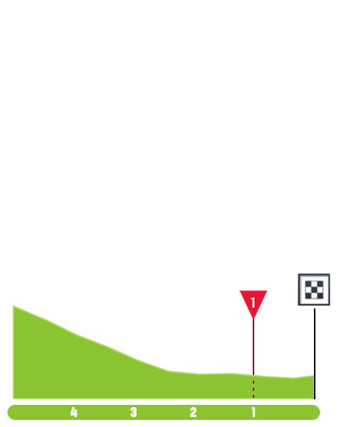 Milan-San Remo 2019 Dernie17