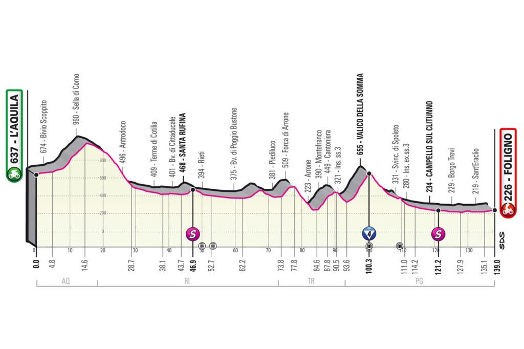Giro d'Italia Giro1010
