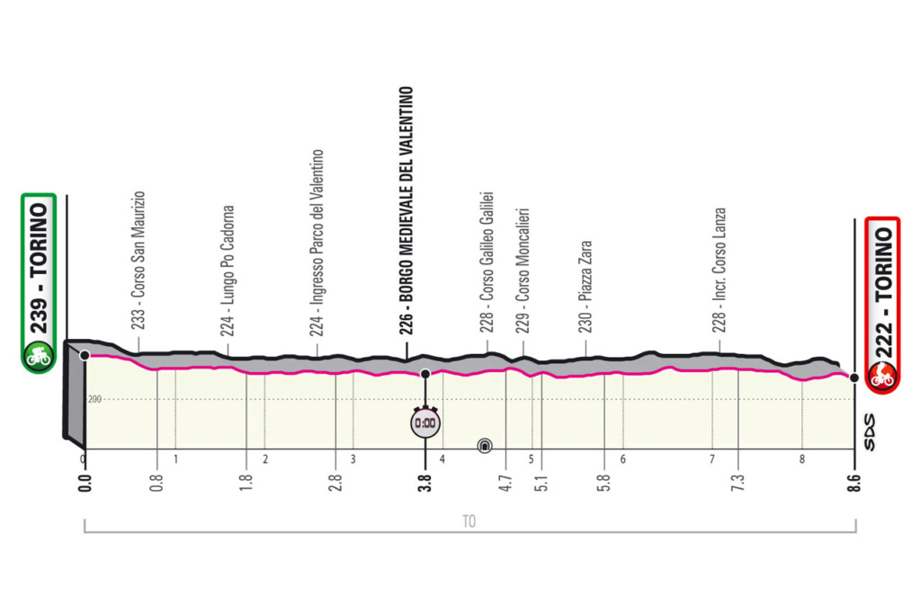 Giro d'Italia Giro110