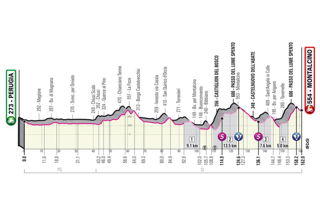 Giro d'Italia Giro1110