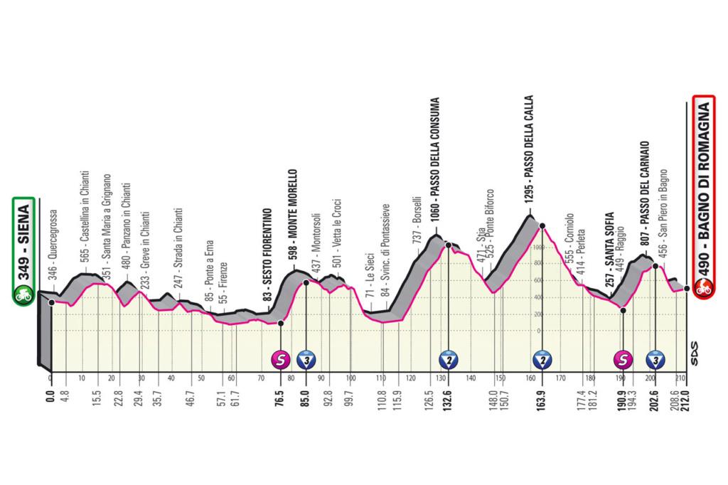 Giro d'Italia Giro1210