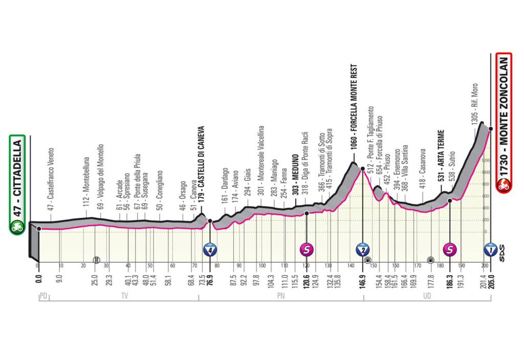 Giro d'Italia Giro1410