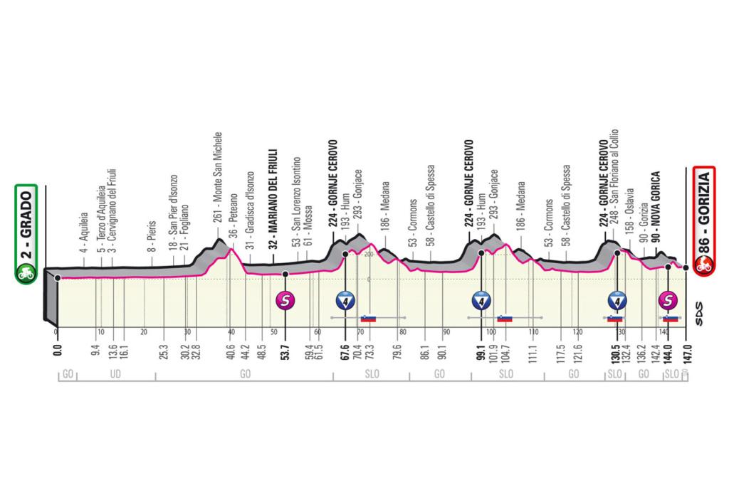 Giro d'Italia Giro1510