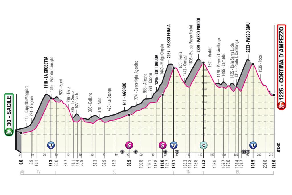 Giro d'Italia Giro1610