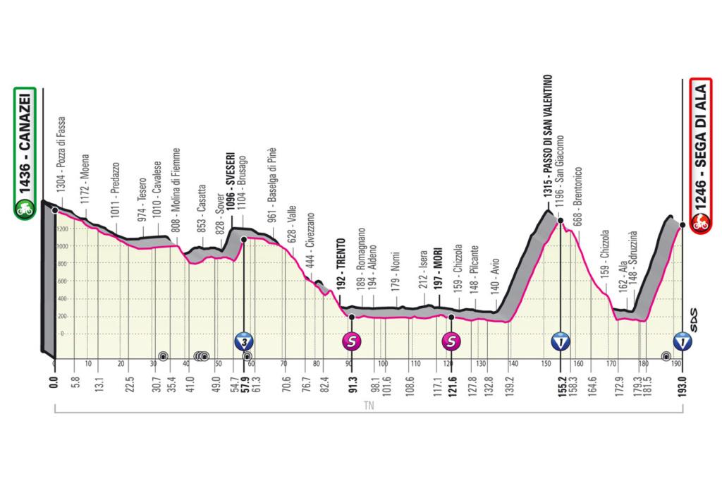 Giro d'Italia Giro1710