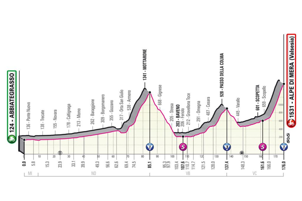Giro d'Italia Giro1910