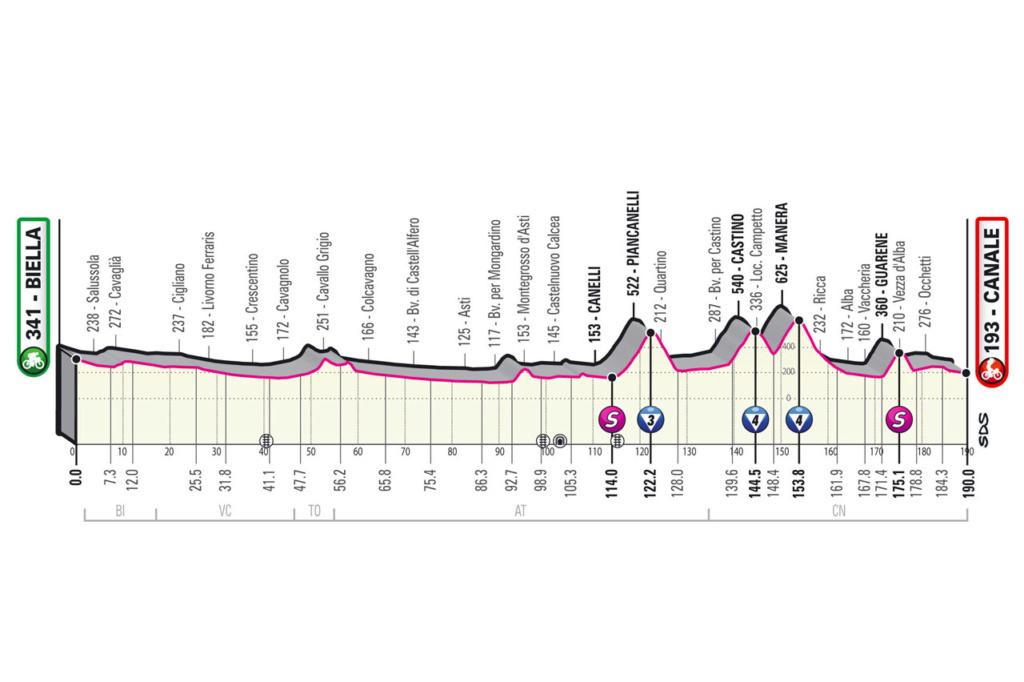 Giro d'Italia Giro310