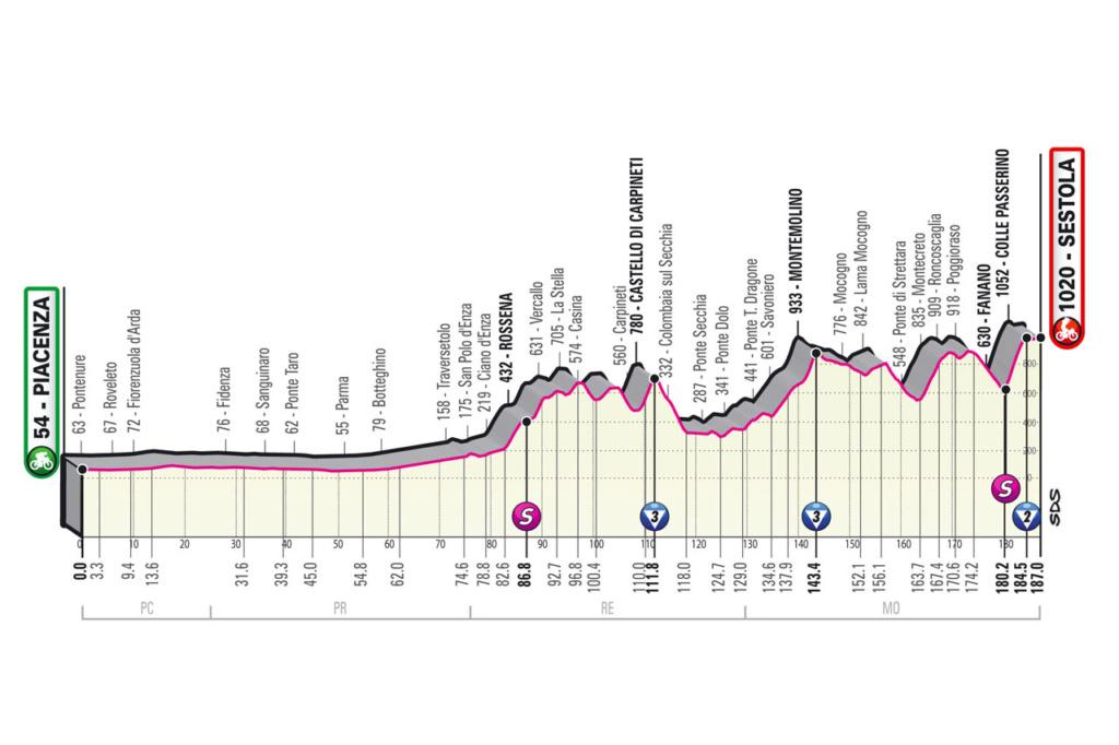 Giro d'Italia Giro410