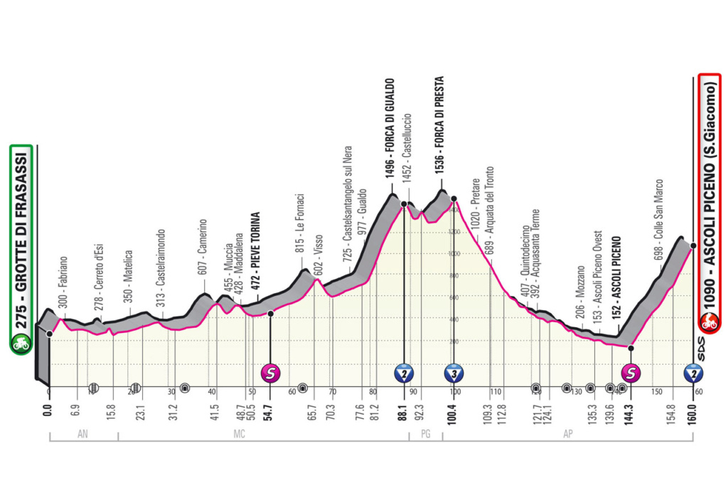 Giro d'Italia Giro610