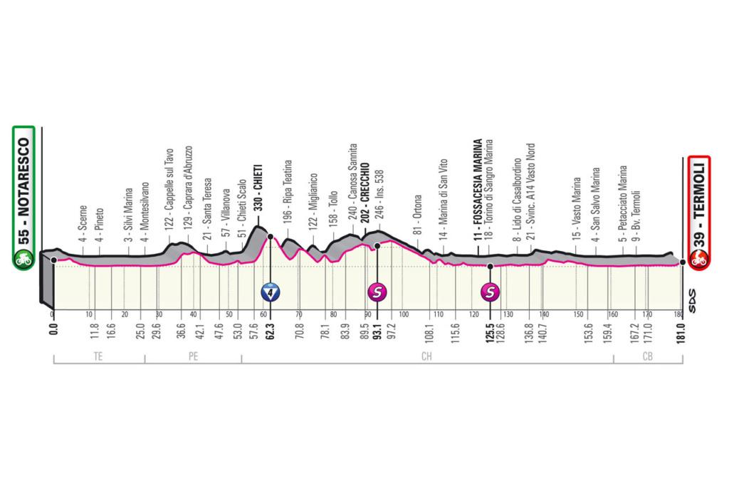 Giro d'Italia Giro710