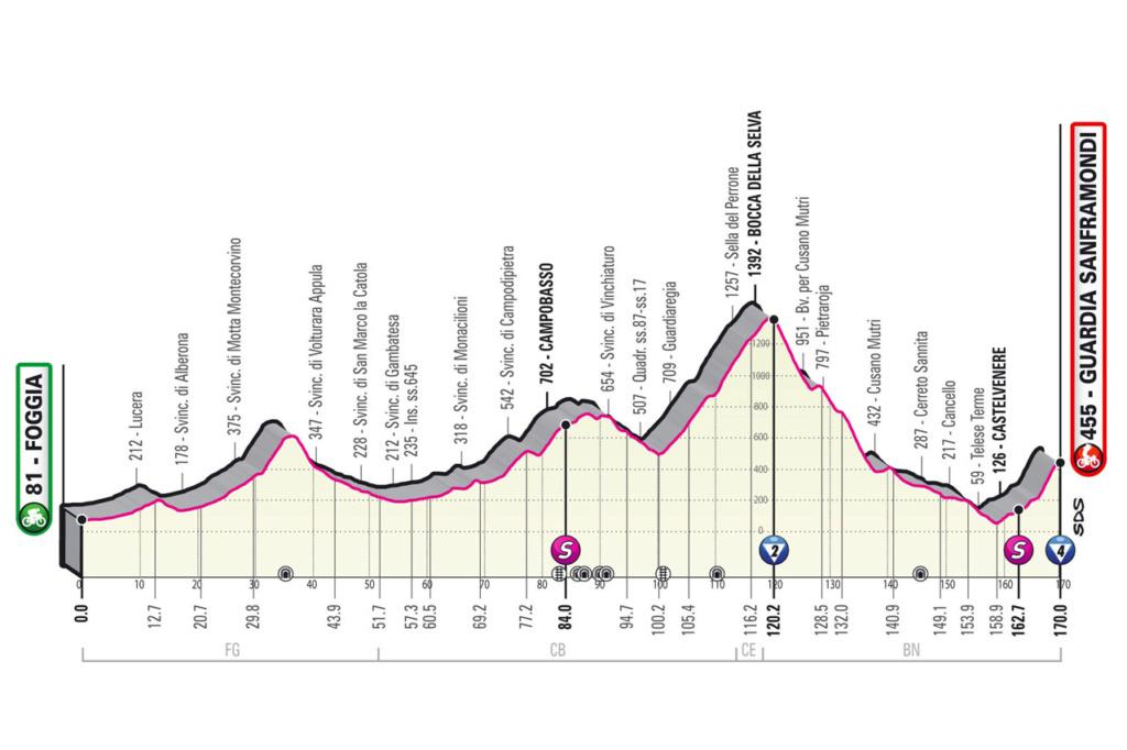 Giro d'Italia Giro810