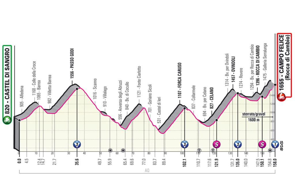 Giro d'Italia Giro910