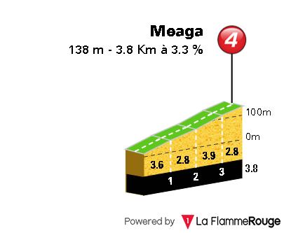 Clasica Ciclista San Sebastian 2019 Meaga10