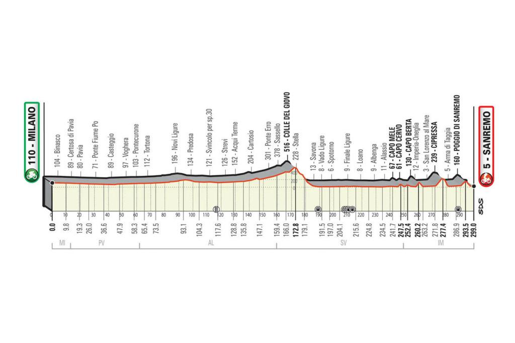 Milan-San Remo Msr10