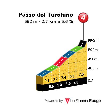 Milan-San Remo 2019 Passo_10
