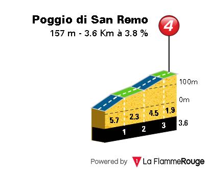 Milan-San Remo 2019 Poggio10