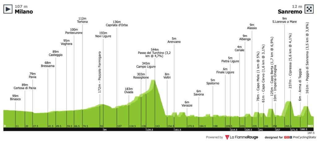 Milan-San Remo 2019 Profil15