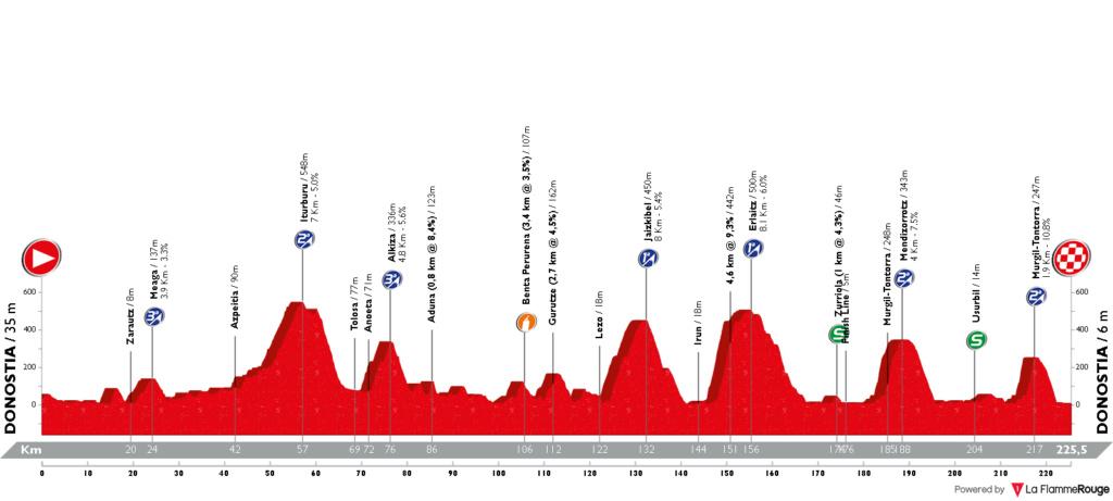 Clasica Ciclista San Sebastian 2019 Profil23
