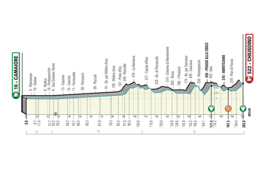 Tirreno-Adriatico Ta211