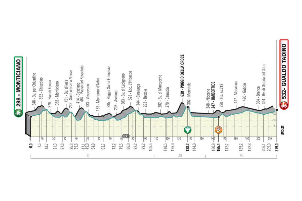 Tirreno-Adriatico Ta311