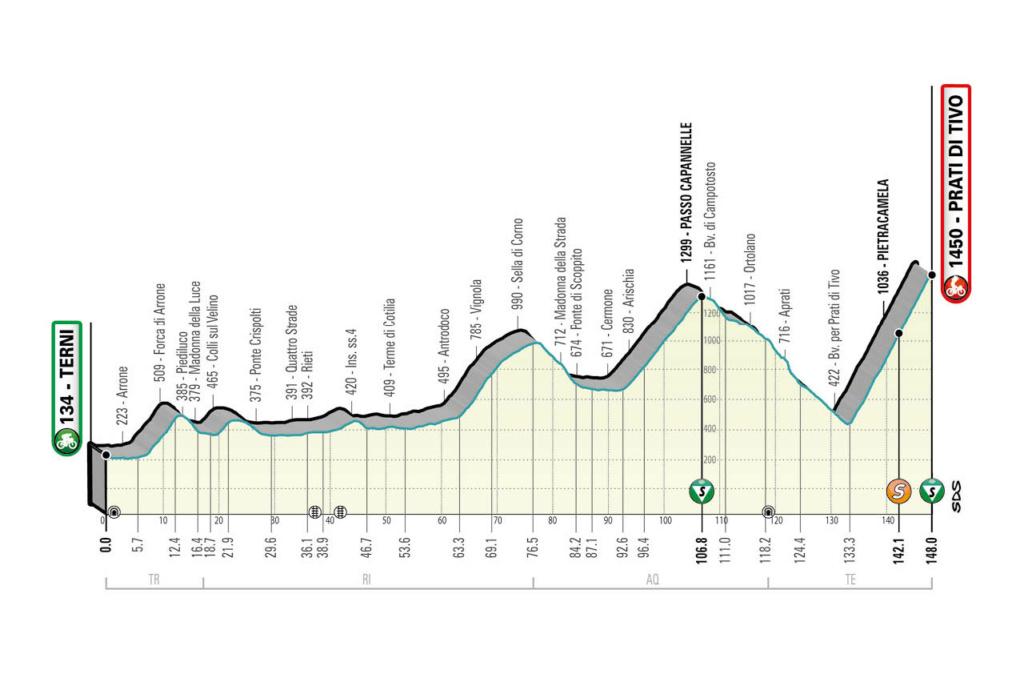 Tirreno-Adriatico Ta410