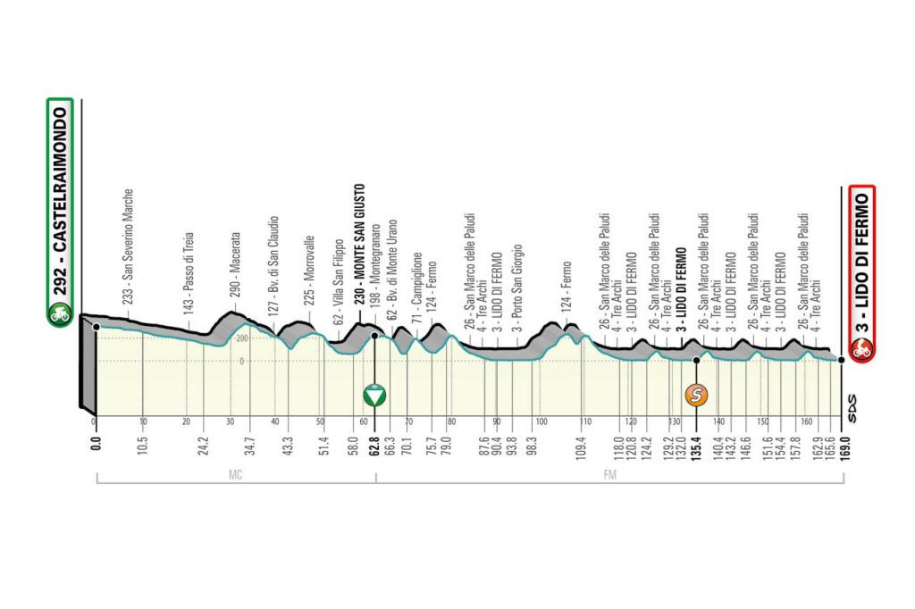 Tirreno-Adriatico Ta610