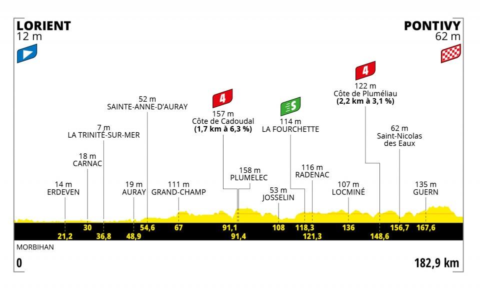 Tour de France 2021 Tdf310